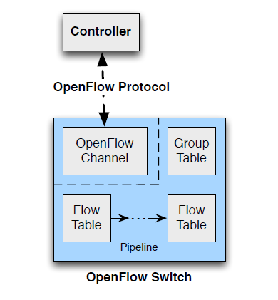 Main components of an OpenFlow switch